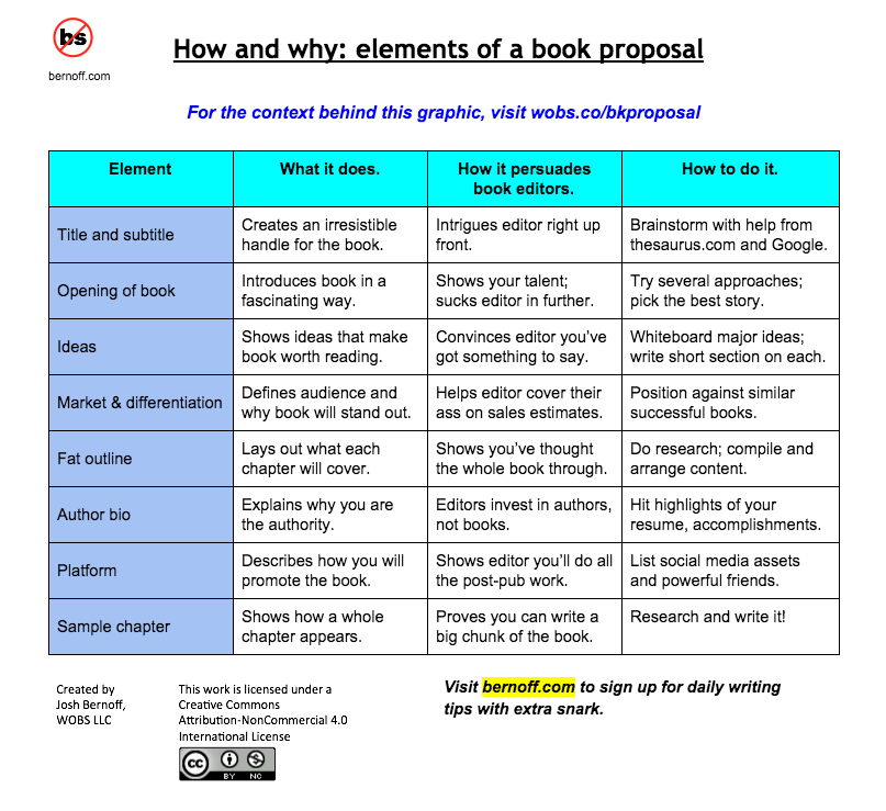 How To Write A Book Proposal That Makes Publishers Drool