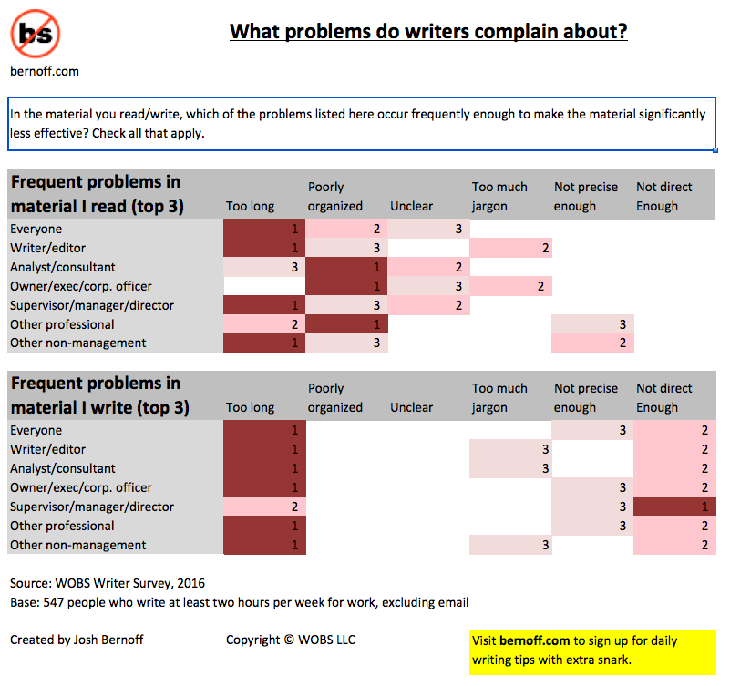WOBS writing problems survey